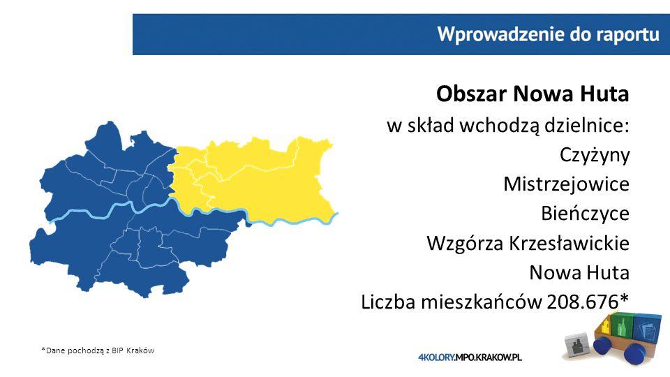 Obszar Nowa Huta w skład wchodzą dzielnice: Czyżyny Mistrzejowice Bieńczyce Wzgórza Krzesławickie Nowa Huta Liczba mieszkańców 208.676* *Dane pochodzą z BIP Kraków