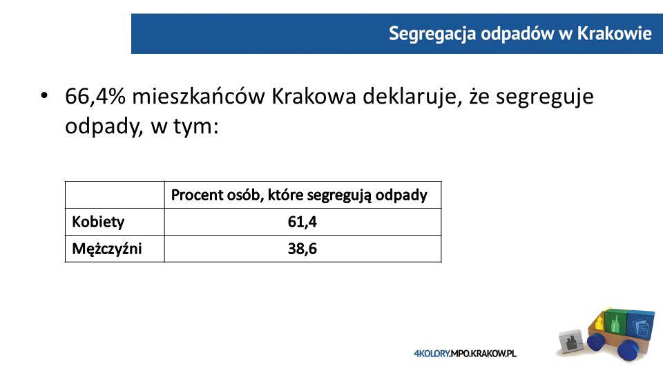 ` 66,4% mieszkańców Krakowa deklaruje, że segreguje odpady, w tym: