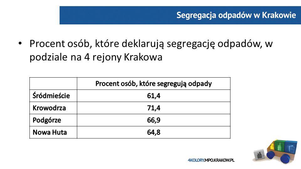 Procent osób, które deklarują segregację odpadów, w podziale na 4 rejony Krakowa