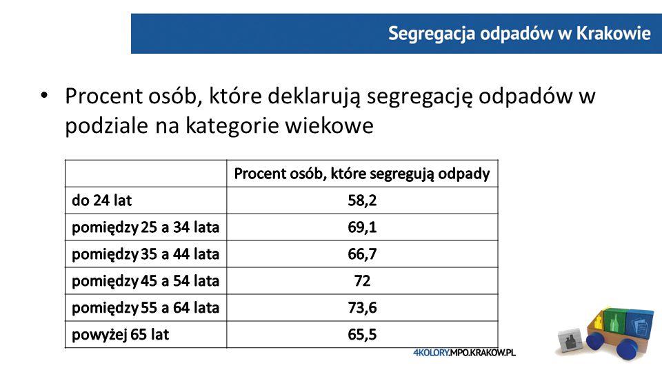 Procent osób, które deklarują segregację odpadów w podziale na kategorie wiekowe
