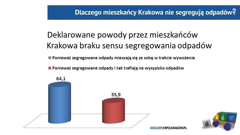 Deklarowane powody przez mieszkańców ………..Krakowa braku sensu segregowania odpadów