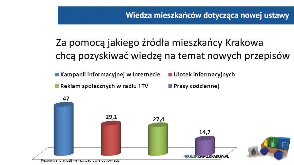 Za pomocą jakiego źródła mieszkańcy Krakowa ………….chcą pozyskiwać wiedzę na temat nowych przepisów Respondenci mogli wskazywać dwie odpowiedzi