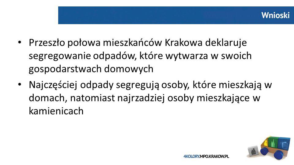 Przeszło połowa mieszkańców Krakowa deklaruje segregowanie odpadów, które wytwarza w swoich gospodarstwach domowych Najczęściej odpady segregują osoby, które mieszkają w domach, natomiast najrzadziej osoby mieszkające w kamienicach