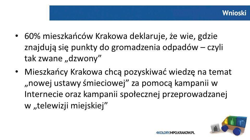 """60% mieszkańców Krakowa deklaruje, że wie, gdzie znajdują się punkty do gromadzenia odpadów – czyli tak zwane """"dzwony Mieszkańcy Krakowa chcą pozyskiwać wiedzę na temat """"nowej ustawy śmieciowej za pomocą kampanii w Internecie oraz kampanii społecznej przeprowadzanej w """"telewizji miejskiej"""