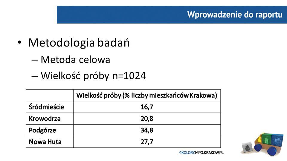 Metodologia badań – Metoda celowa – Wielkość próby n=1024