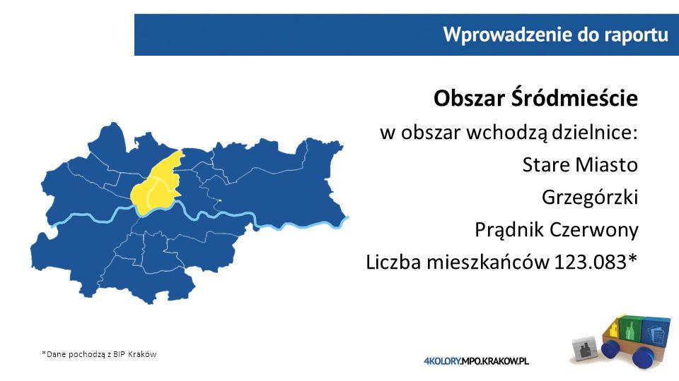 Obszar Śródmieście w obszar wchodzą dzielnice: Stare Miasto Grzegórzki Prądnik Czerwony Liczba mieszkańców 123.083* *Dane pochodzą z BIP Kraków