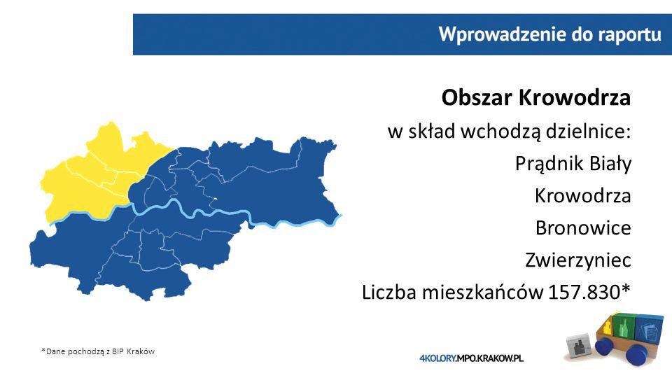 Obszar Krowodrza w skład wchodzą dzielnice: Prądnik Biały Krowodrza Bronowice Zwierzyniec Liczba mieszkańców 157.830* *Dane pochodzą z BIP Kraków