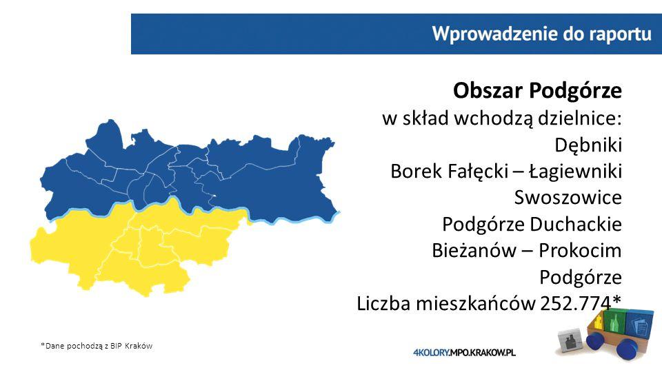 Obszar Podgórze w skład wchodzą dzielnice: Dębniki Borek Fałęcki – Łagiewniki Swoszowice Podgórze Duchackie Bieżanów – Prokocim Podgórze Liczba mieszkańców 252.774* *Dane pochodzą z BIP Kraków