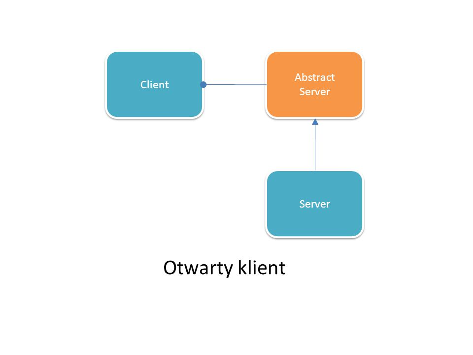 Client Abstract Server Abstract Server Otwarty klient Server