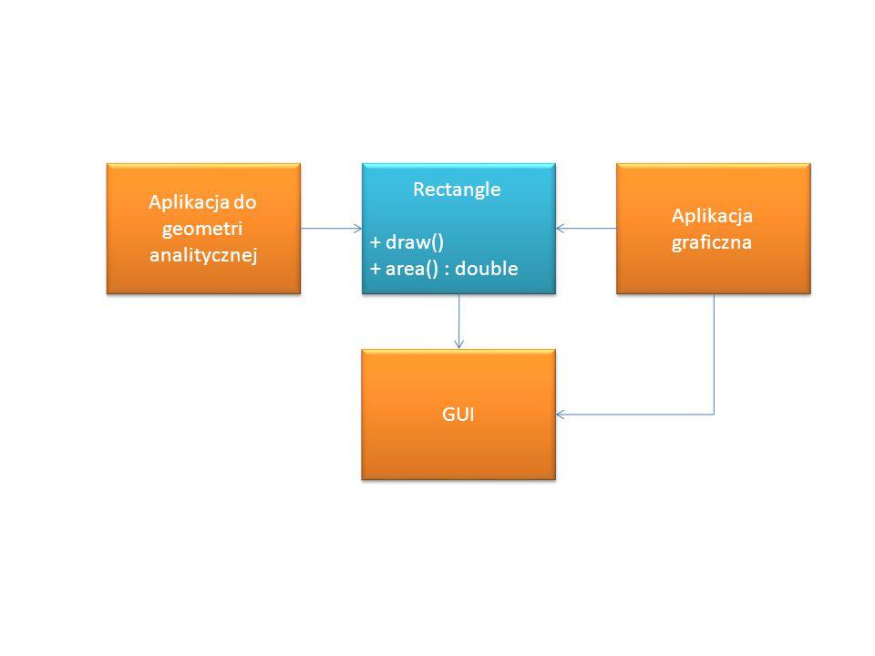 Aplikacja do geometri analitycznej Aplikacja graficzna Aplikacja graficzna GUI Rectangle + draw() + area() : double Rectangle + draw() + area() : doub