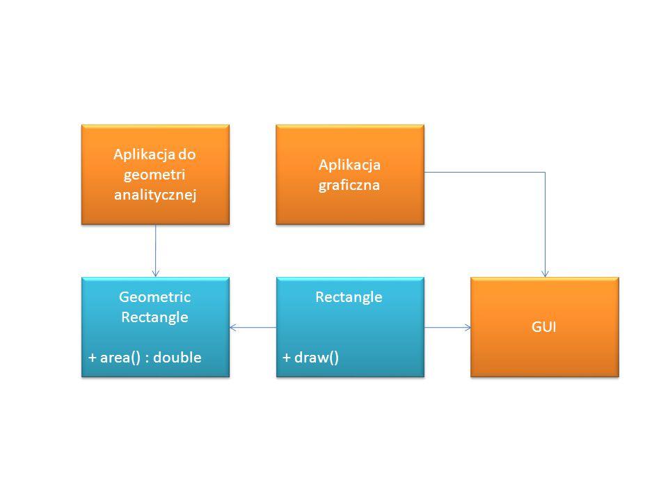 Aplikacja do geometri analitycznej Aplikacja graficzna Aplikacja graficzna GUI Rectangle + draw() Rectangle + draw() Geometric Rectangle + area() : do