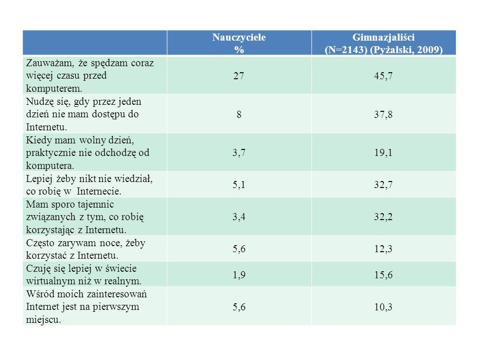 Nauczyciele % Gimnazjaliści (N=2143) (Pyżalski, 2009) Zauważam, że spędzam coraz więcej czasu przed komputerem.
