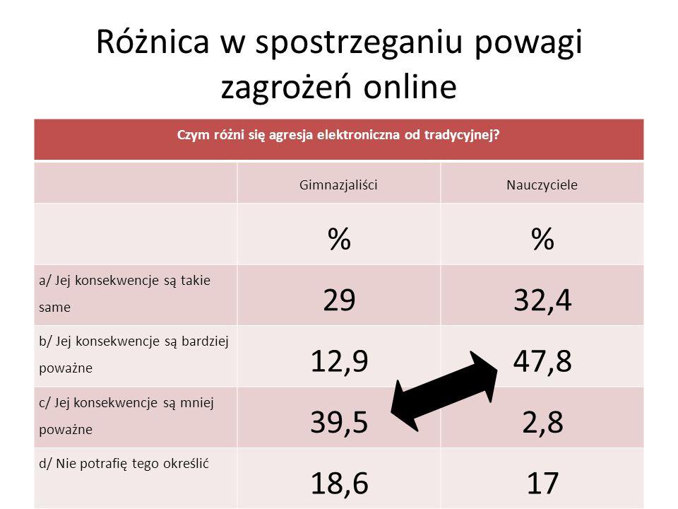 Różnica w spostrzeganiu powagi zagrożeń online Czym różni się agresja elektroniczna od tradycyjnej.