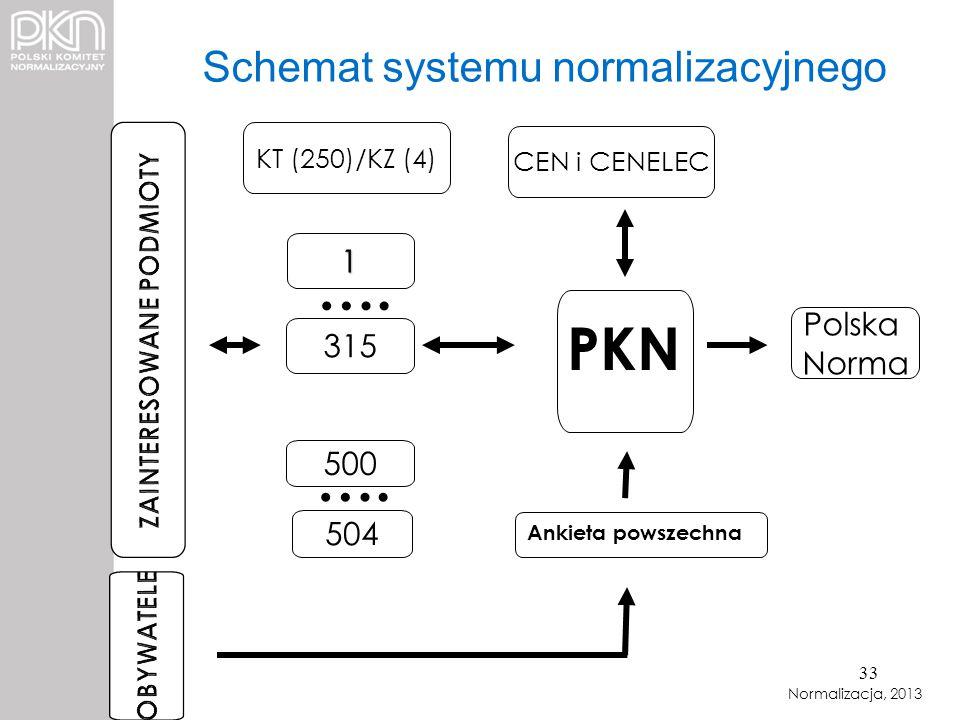 Schemat systemu normalizacyjnego KT (250)/KZ (4) 1 315 500 Polska Norma 504 Ankieta powszechna Normalizacja, 2013 CEN i CENELEC …. PKN 33