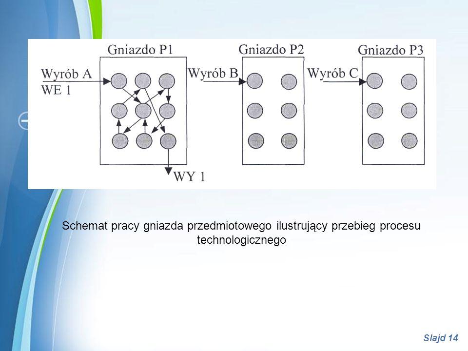 Powerpoint Templates Slajd 14 Schemat pracy gniazda przedmiotowego ilustrujący przebieg procesu technologicznego