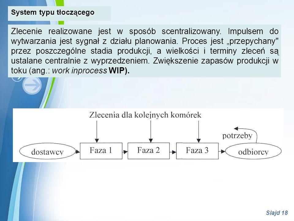 Powerpoint Templates Slajd 18 System typu tłoczącego Zlecenie realizowane jest w sposób scentralizowany. Impulsem do wytwarzania jest sygnał z działu