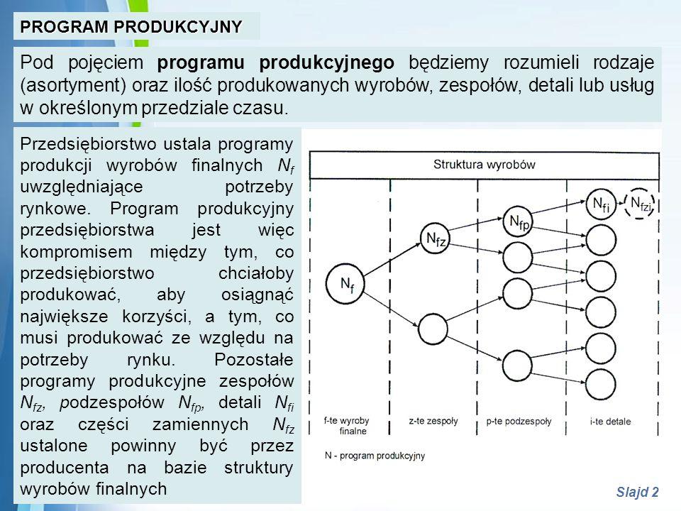 Powerpoint Templates Slajd 2 PROGRAM PRODUKCYJNY Pod pojęciem programu produkcyjnego będziemy rozumieli rodzaje (asortyment) oraz ilość produkowanych