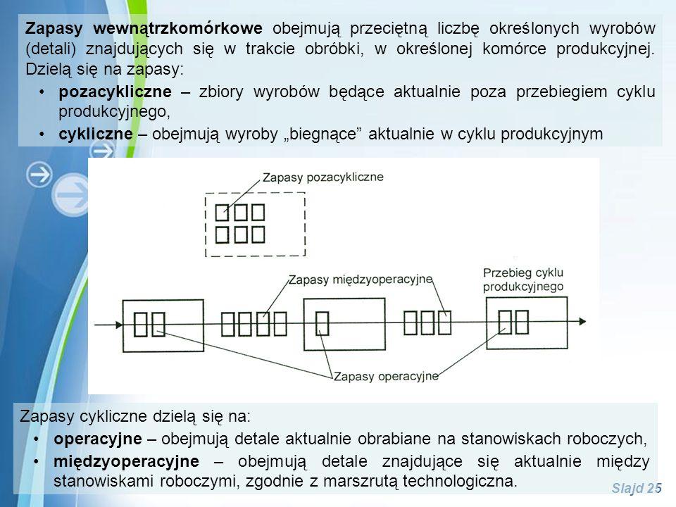 Powerpoint Templates Slajd 25 Zapasy wewnątrzkomórkowe obejmują przeciętną liczbę określonych wyrobów (detali) znajdujących się w trakcie obróbki, w o