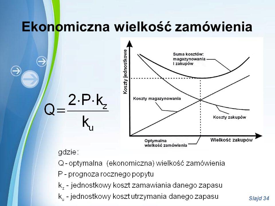 Powerpoint Templates Slajd 34 Ekonomiczna wielkość zamówienia