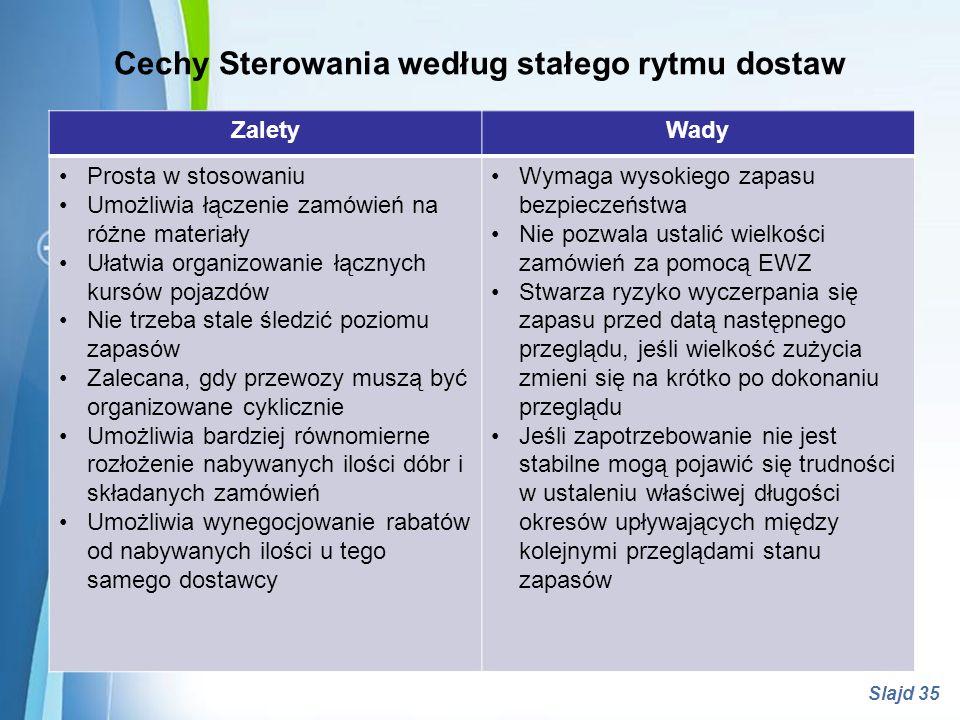 Powerpoint Templates Slajd 35 Cechy Sterowania według stałego rytmu dostaw ZaletyWady Prosta w stosowaniu Umożliwia łączenie zamówień na różne materia
