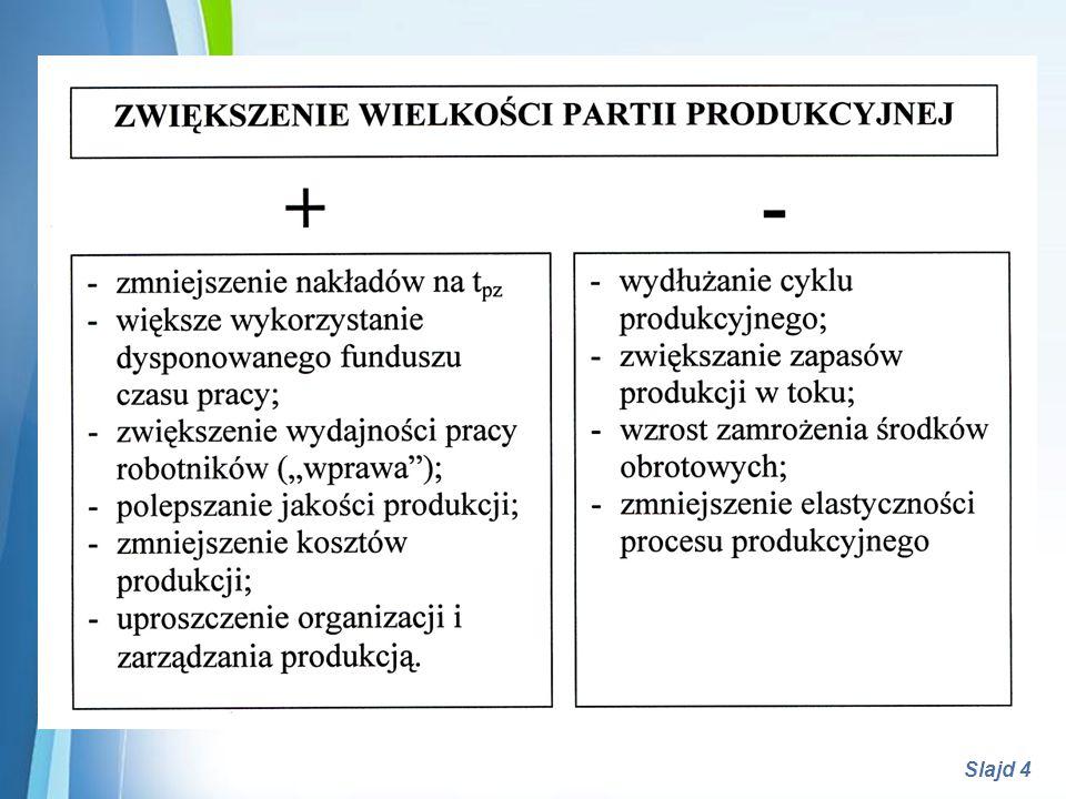 Powerpoint Templates Slajd 5 Metody określania wielkości partii produkcyjnej : minimalnych kosztów produkcji, według udziału czasu przezbrojenia, według okresu powtarzalności rytmicznej produkcji.