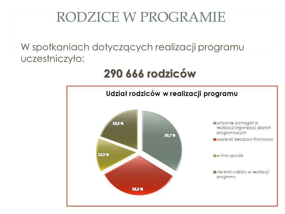 RODZICE W PROGRAMIE W spotkaniach dotyczących realizacji programu uczestniczyło: 290 666 rodziców