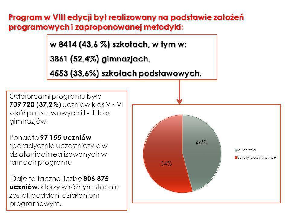 Program w VIII edycji był realizowany na podstawie założeń programowych i zaproponowanej metodyki: w 8414 (43,6 %) szkołach, w tym w: 3861 (52,4%) gimnazjach, 4553 (33,6%) szkołach podstawowych.