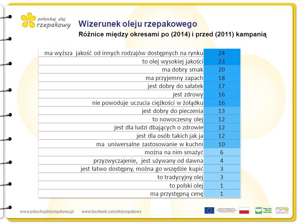 Wizerunek oleju rzepakowego Różnice między okresami po (2014) i przed (2011) kampanią