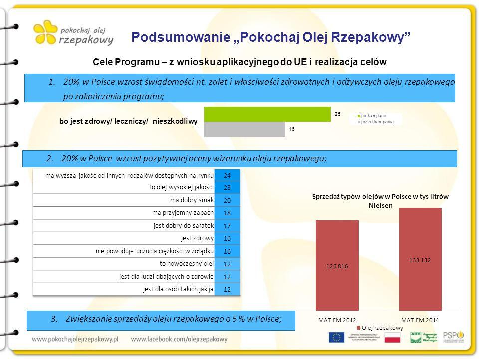 """Podsumowanie """"Pokochaj Olej Rzepakowy Cele Programu – z wniosku aplikacyjnego do UE i realizacja celów 1.20% w Polsce wzrost świadomości nt."""