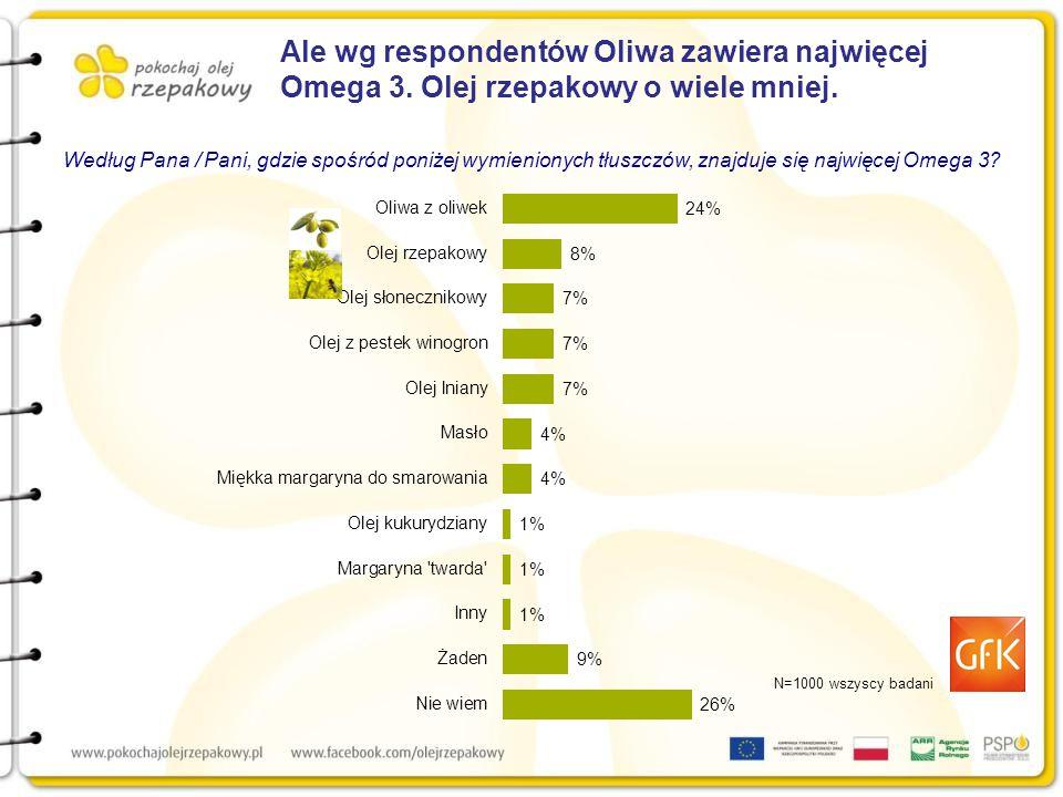 Ale wg respondentów Oliwa zawiera najwięcej Omega 3.