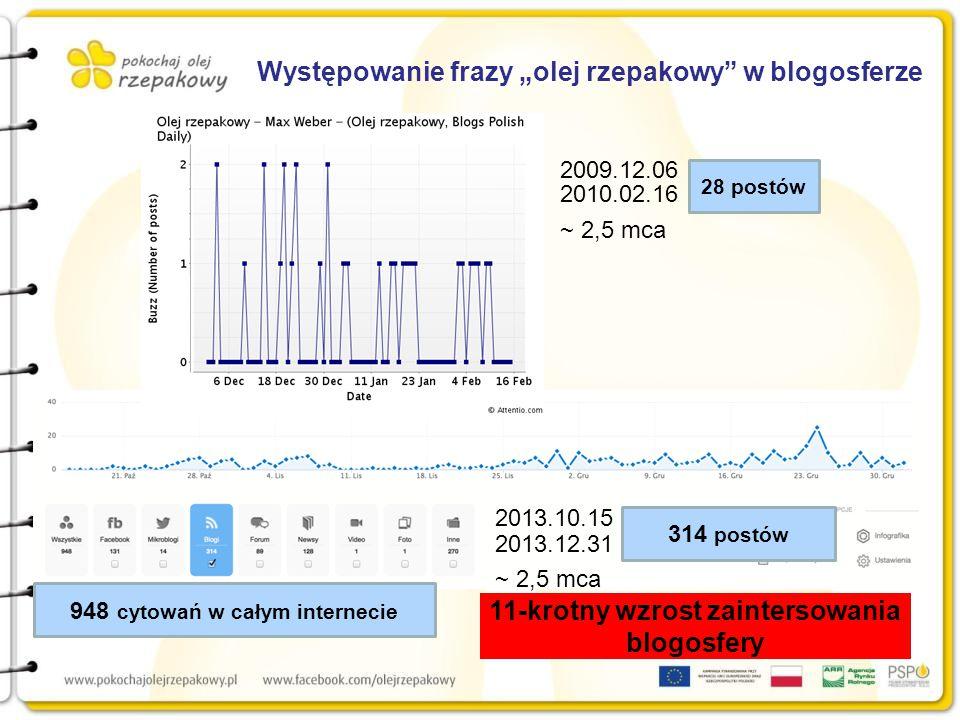 """11-krotny wzrost zaintersowania blogosfery Występowanie frazy """"olej rzepakowy w blogosferze 314 postów 2013.10.15 2013.12.31 ~ 2,5 mca 948 cytowań w całym internecie 28 postów 2009.12.06 2010.02.16 ~ 2,5 mca"""