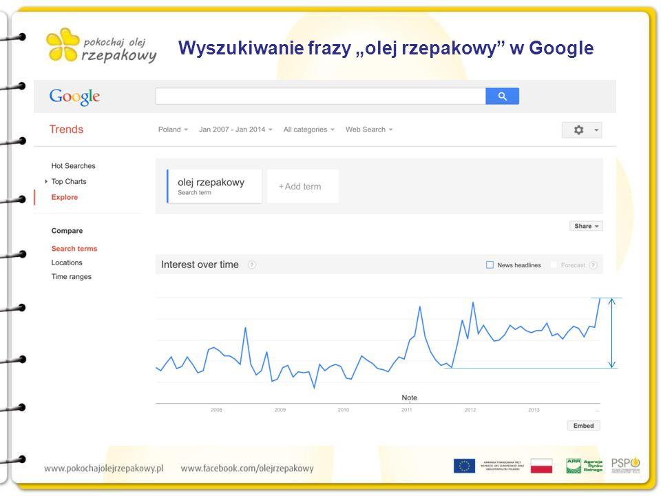 """Wyszukiwanie frazy """"olej rzepakowy w Google"""