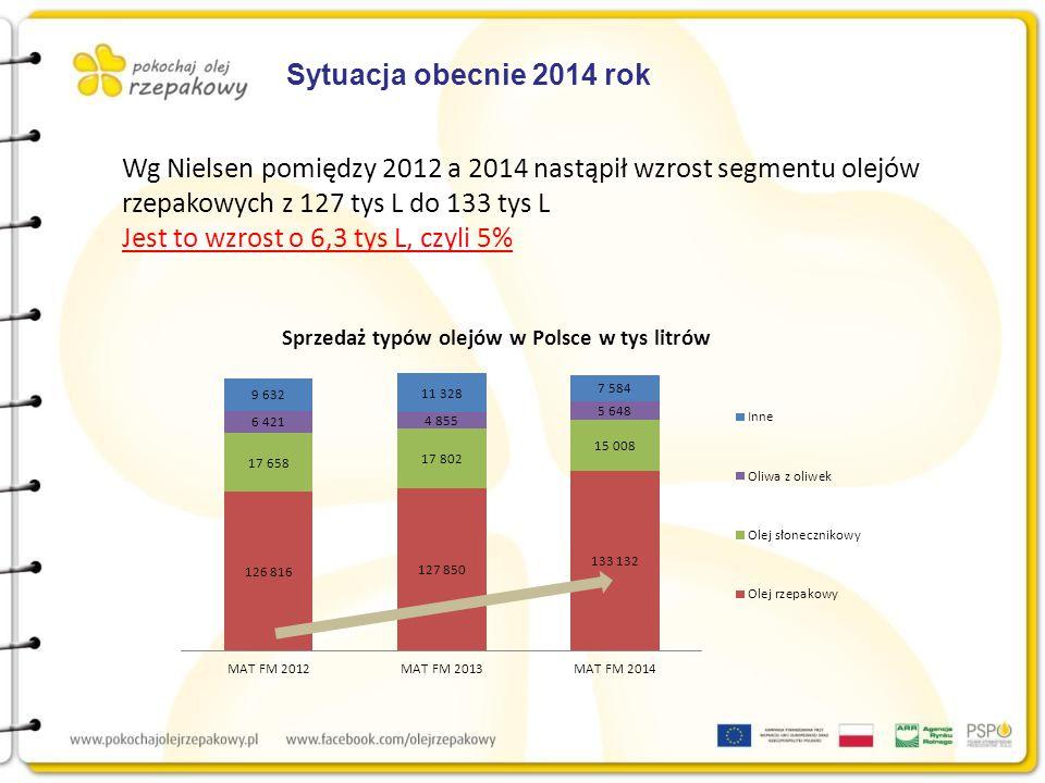 Sytuacja obecnie 2014 rok Wg Nielsen pomiędzy 2012 a 2014 nastąpił wzrost segmentu olejów rzepakowych z 127 tys L do 133 tys L Jest to wzrost o 6,3 tys L, czyli 5%