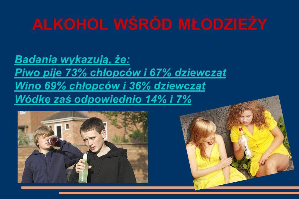ALKOHOL WŚRÓD MŁODZIEŻY Badania wykazują, że: Piwo pije 73% chłopców i 67% dziewcząt Wino 69% chłopców i 36% dziewcząt Wódkę zaś odpowiednio 14% i 7%