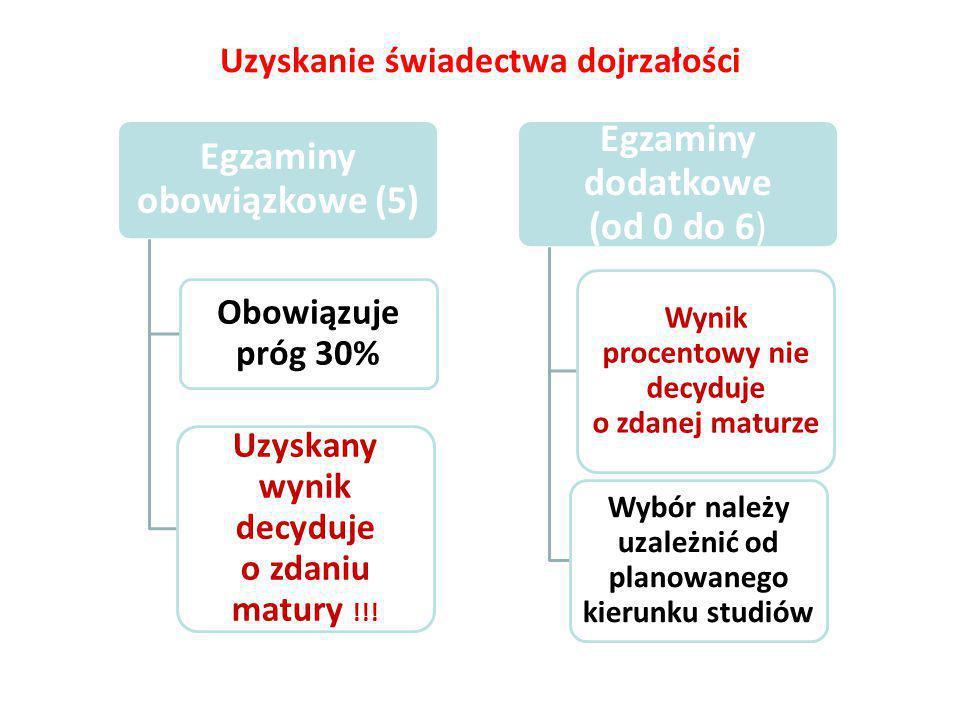 Egzaminy obowiązkowe (5) Obowiązuje próg 30% Uzyskany wynik decyduje o zdaniu matury !!.
