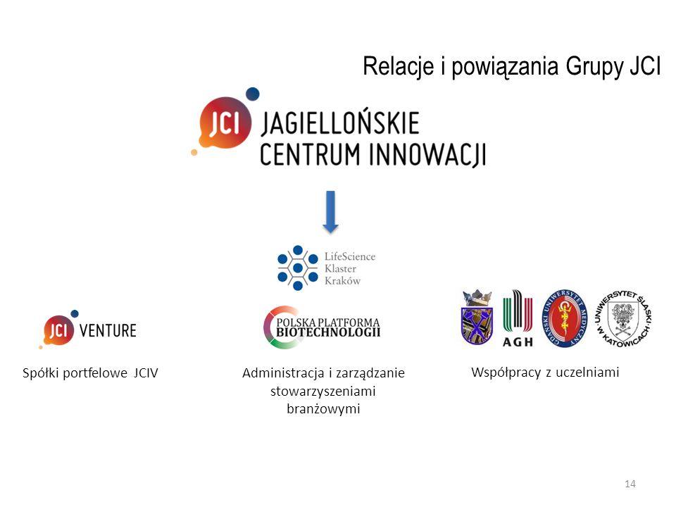 Współpracy z uczelniami Administracja i zarządzanie stowarzyszeniami branżowymi Relacje i powiązania Grupy JCI Spółki portfelowe JCIV 14