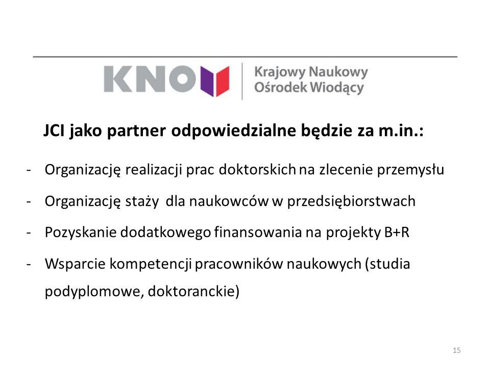 JCI jako partner odpowiedzialne będzie za m.in.: -Organizację realizacji prac doktorskich na zlecenie przemysłu -Organizację staży dla naukowców w prz