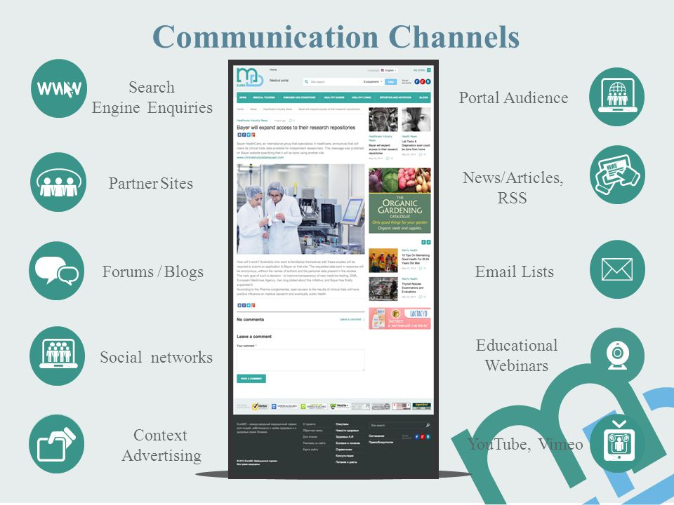 CommunicationChannels Search Engine Enquiries Portal Audience News/Articles, RSS Partner Sites Forums / Blogs Email Lists Educational Webinars Social