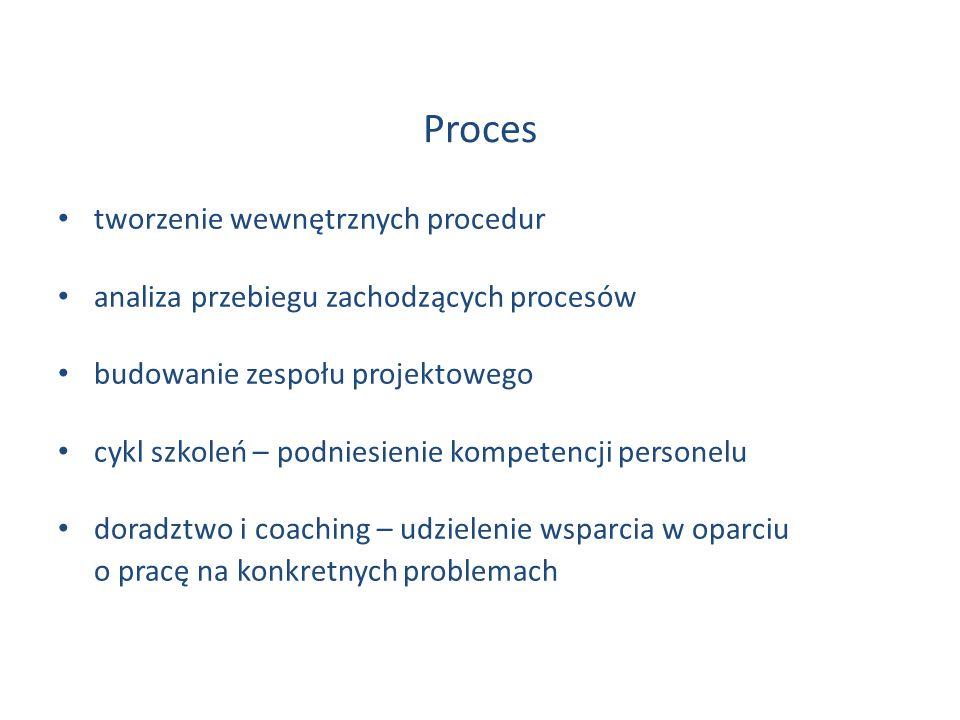 tworzenie wewnętrznych procedur analiza przebiegu zachodzących procesów budowanie zespołu projektowego cykl szkoleń – podniesienie kompetencji persone