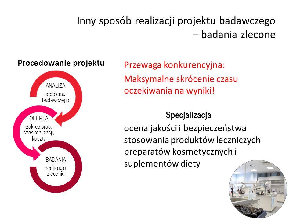 Inny sposób realizacji projektu badawczego – badania zlecone Procedowanie projektu Przewaga konkurencyjna: Maksymalne skrócenie czasu oczekiwania na w
