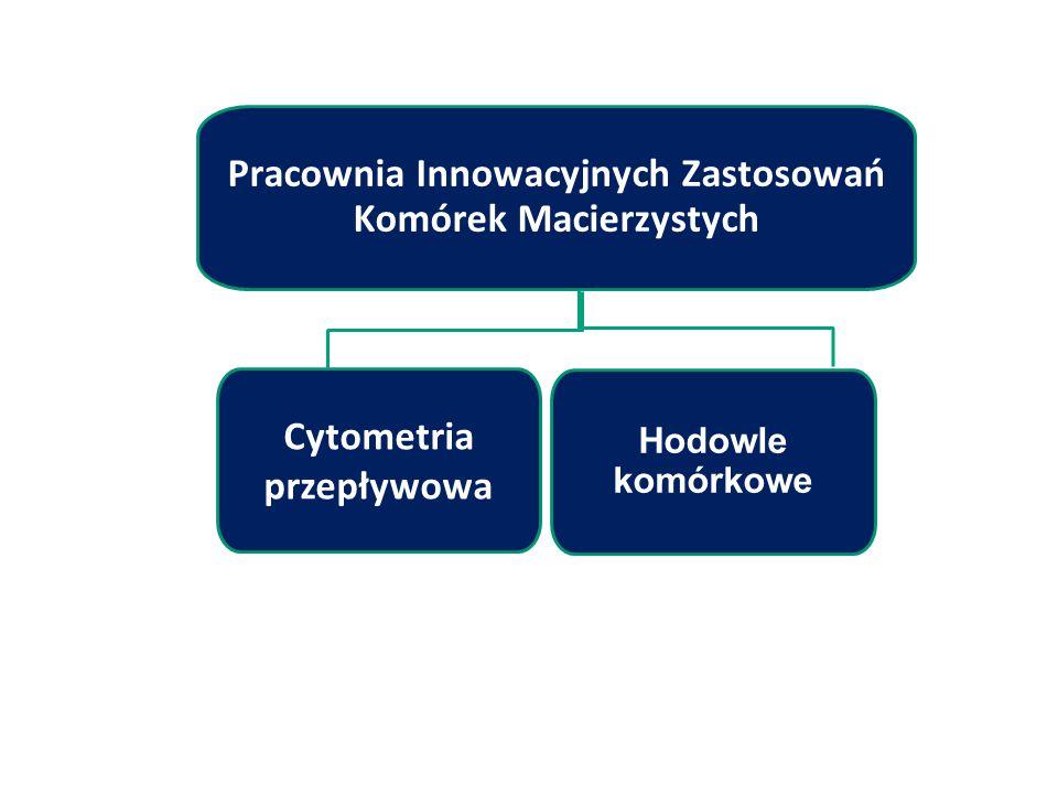 Cytometria przepływowa Hodowle komórkowe Pracownia Innowacyjnych Zastosowań Komórek Macierzystych