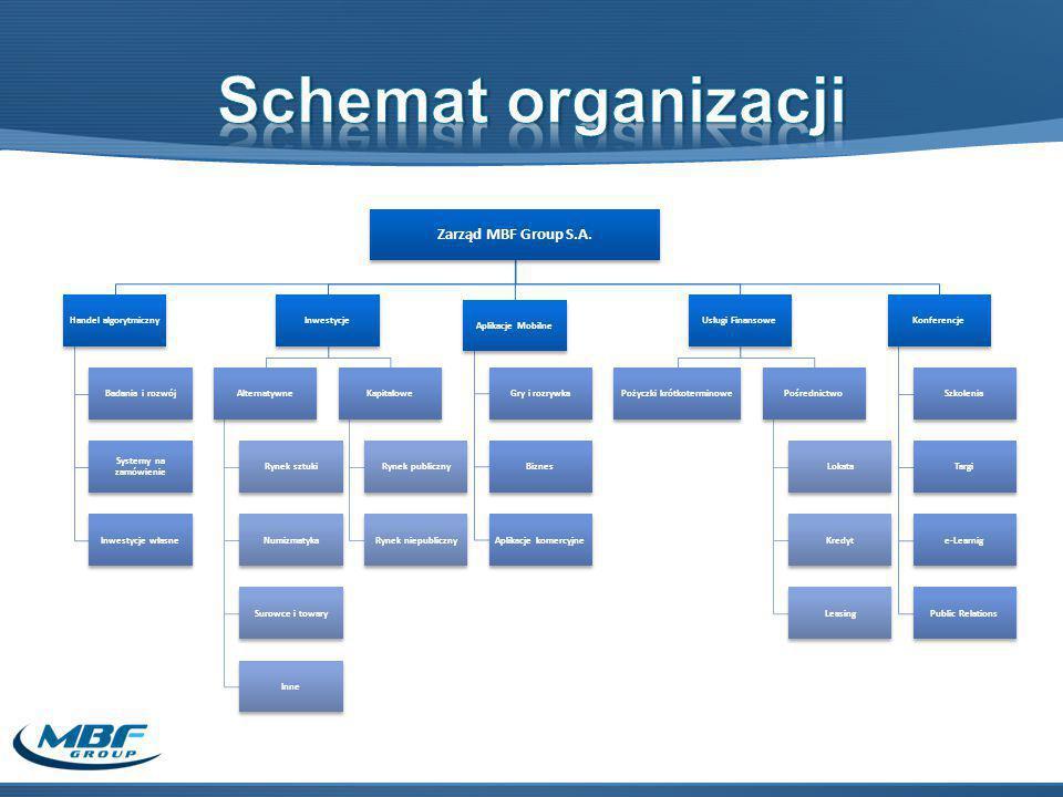 Zarząd MBF Group S.A.