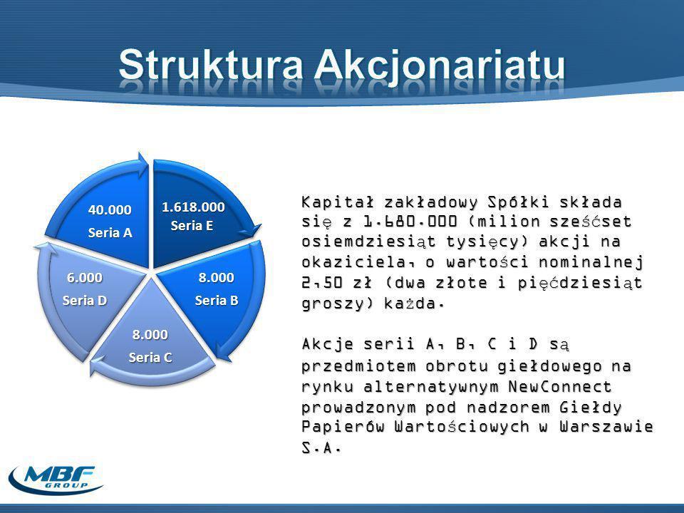 1.618.000 1.618.000 Seria E 8.000 Seria B 8.000 Seria C 6.000 Seria D 40.000 Seria A Kapitał zakładowy Spółki składa się z 1.680.000 (milion sześćset osiemdziesiąt tysięcy) akcji na okaziciela, o wartości nominalnej 2,50 zł (dwa złote i pięćdziesiąt groszy) każda.