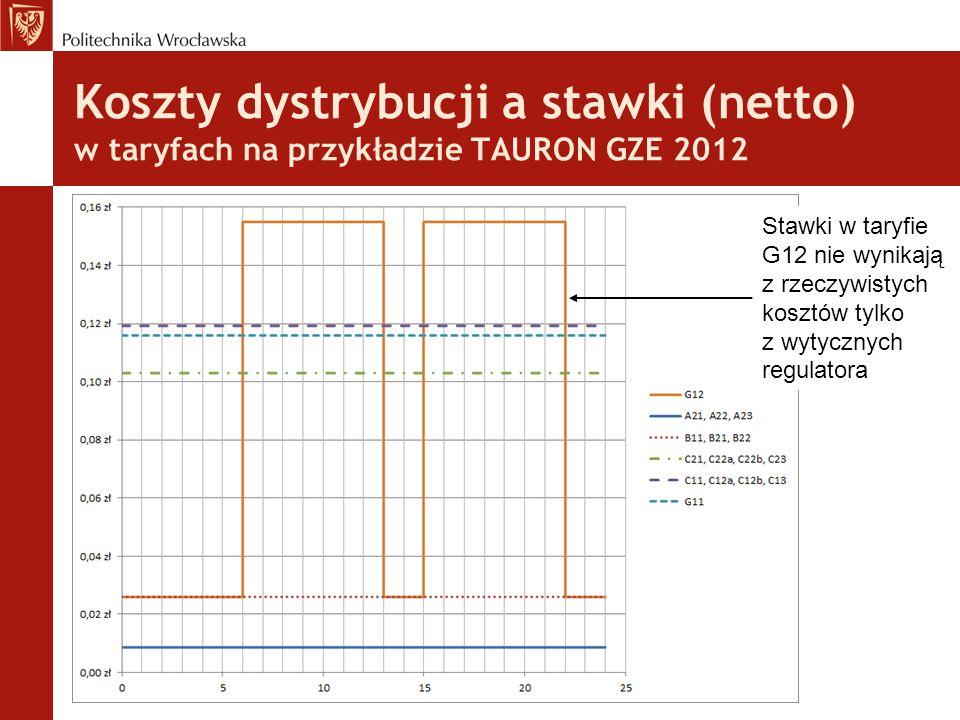 Koszty dystrybucji a stawki (netto) w taryfach na przykładzie TAURON GZE 2012 Stawki w taryfie G12 nie wynikają z rzeczywistych kosztów tylko z wytycznych regulatora