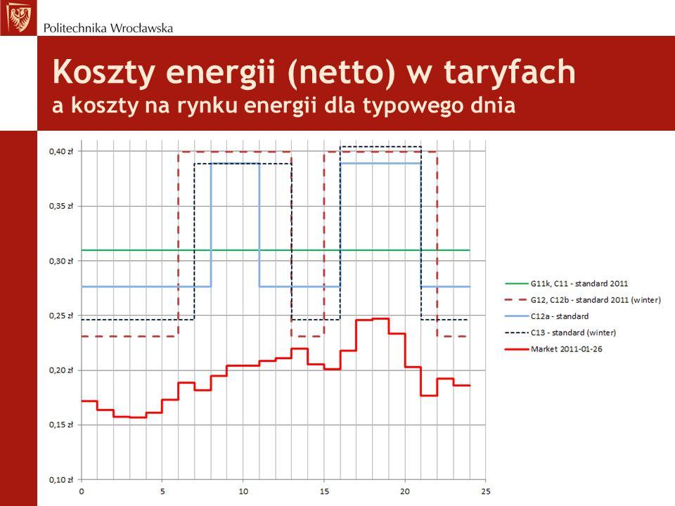 Koszty energii (netto) w taryfach a koszty na rynku energii dla typowego dnia