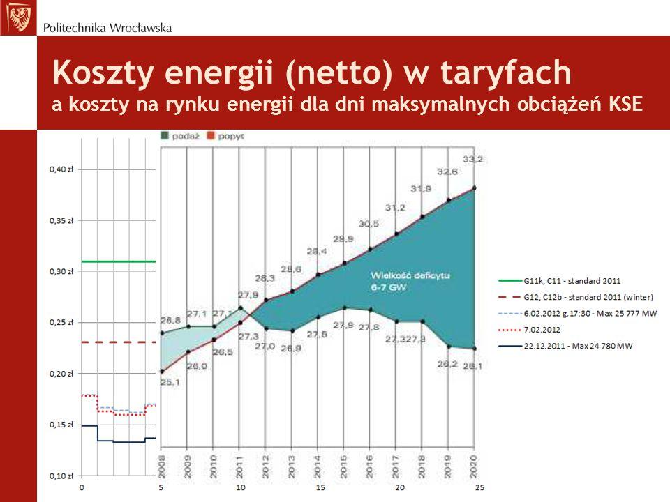 Koszty energii (netto) w taryfach a koszty na rynku energii dla dni maksymalnych obciążeń KSE