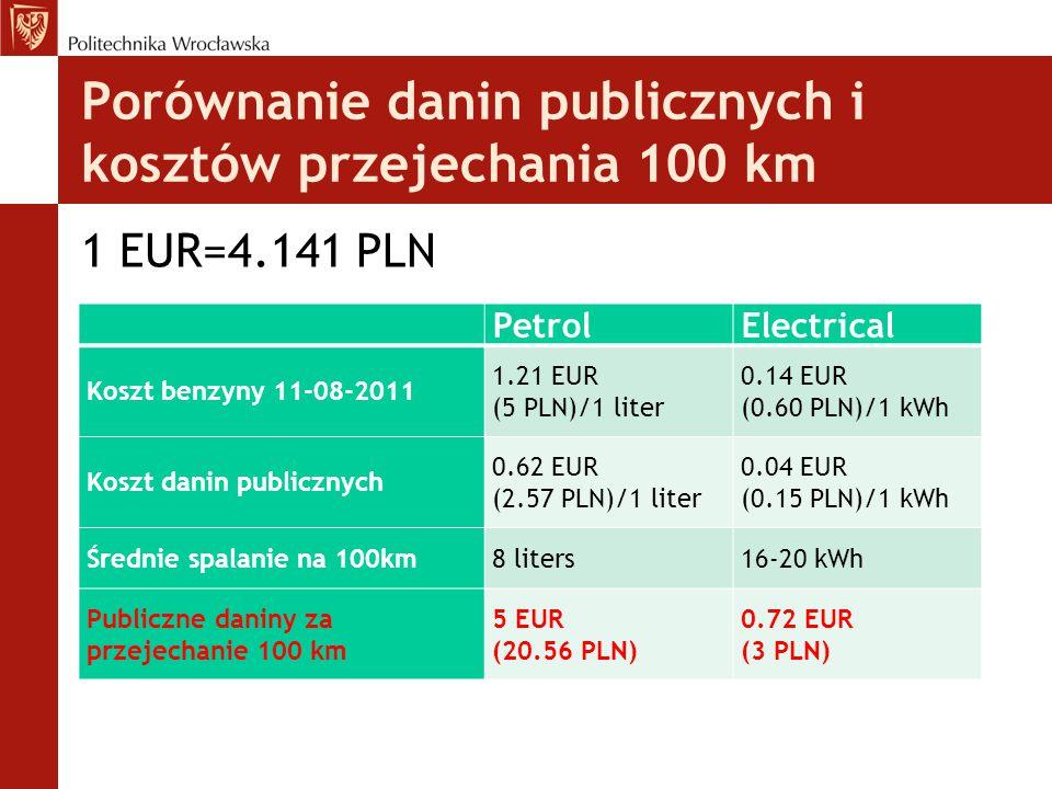 Porównanie danin publicznych i kosztów przejechania 100 km 1 EUR=4.141 PLN PetrolElectrical Koszt benzyny 11-08-2011 1.21 EUR (5 PLN)/1 liter 0.14 EUR (0.60 PLN)/1 kWh Koszt danin publicznych 0.62 EUR (2.57 PLN)/1 liter 0.04 EUR (0.15 PLN)/1 kWh Średnie spalanie na 100km8 liters16-20 kWh Publiczne daniny za przejechanie 100 km 5 EUR (20.56 PLN) 0.72 EUR (3 PLN)