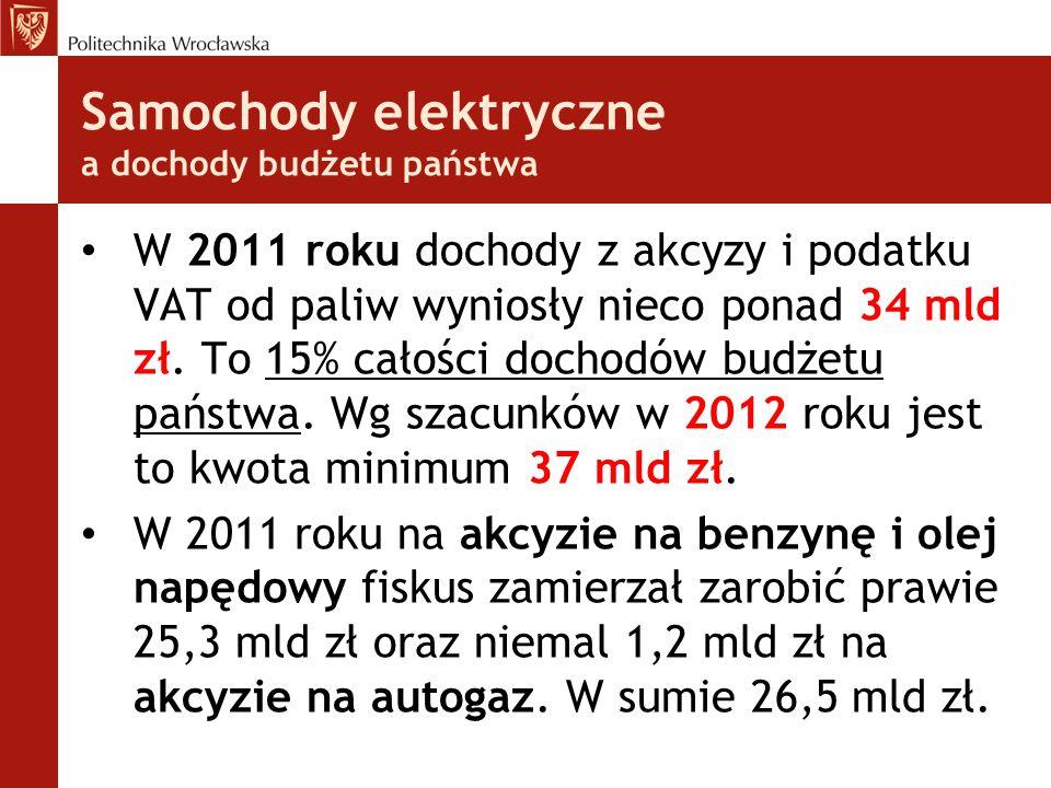 Samochody elektryczne a dochody budżetu państwa W 2011 roku dochody z akcyzy i podatku VAT od paliw wyniosły nieco ponad 34 mld zł.