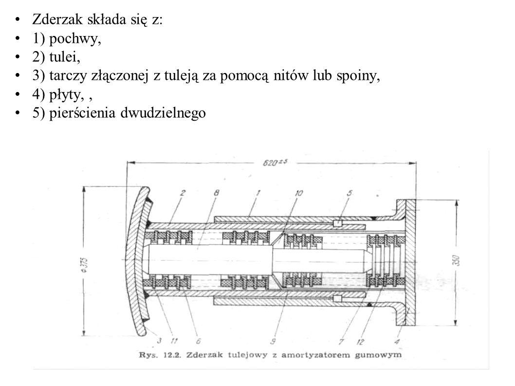 Zderzak składa się z: 1) pochwy, 2) tulei, 3) tarczy złączonej z tuleją za pomocą nitów lub spoiny, 4) płyty,, 5) pierścienia dwudzielnego