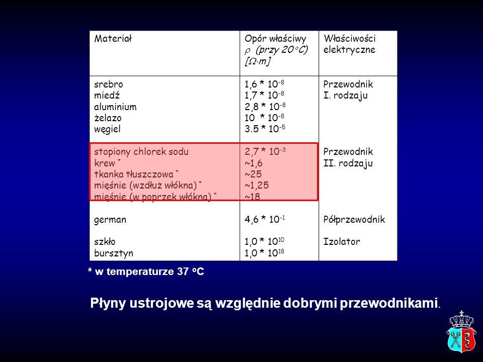 Zakład Biofizyki CM UJ35Zakład Biofizyki CM UJ Straty ciepła przez promieniowanie ΔE – strata energii na jednostkę czasu (moc) [J/s]=[W] A – powierzchnia ciała  – emisyjność (0 ≤  ≤ 1)  – stała Stefana-Boltzmanna T C – temperatura ciała T O – temperatura otoczenia